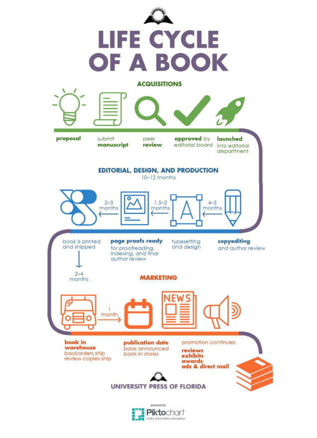 UPF Life Cycle of a Book